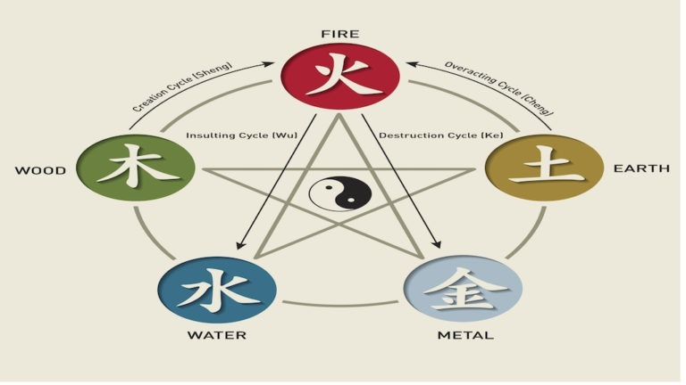Five Chinese Elements