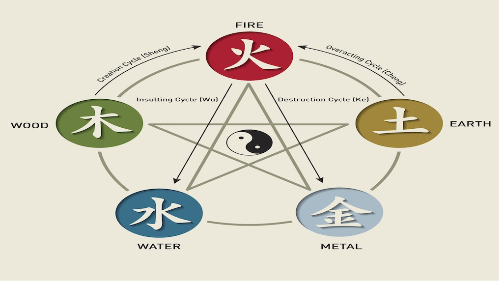 The Five Chinese Zodiac Elements: What Element Am I?