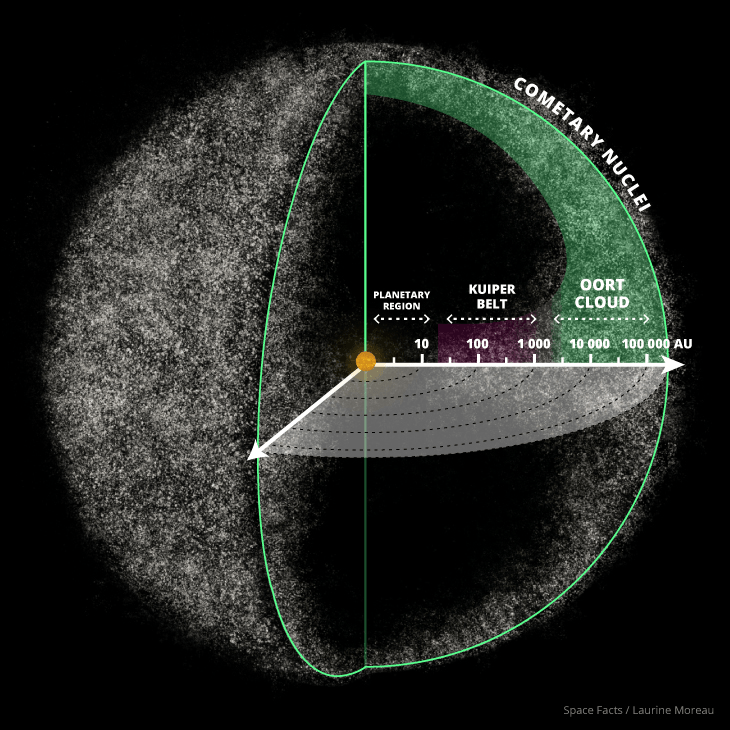 oort cloud location - 730×730