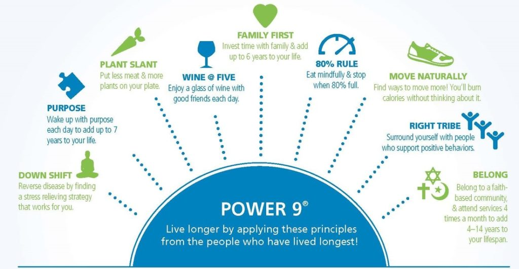 blue zones longevity